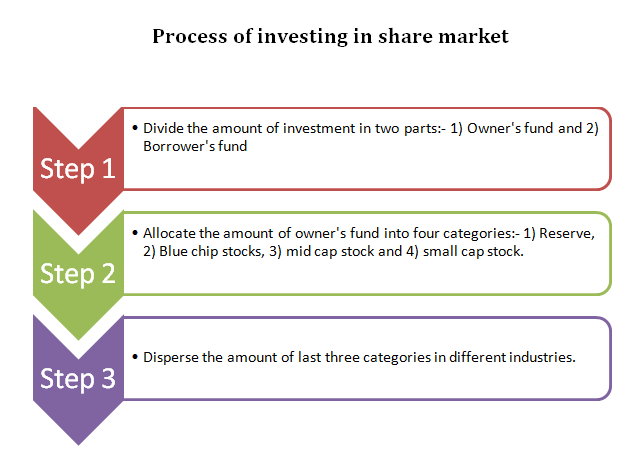 Basics of investing in share market