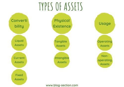 Types of asset